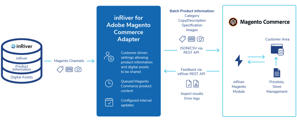 How it works: inriver for Adobe Magento Commerce Adapter