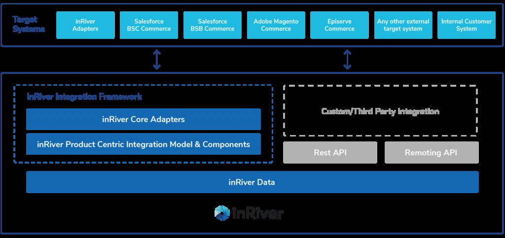 inriver integration framework