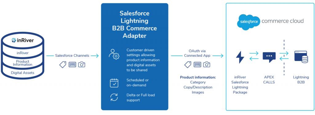 Salesforce Lightning B2B Commerce Adapter