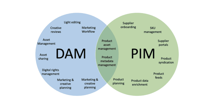 Like Peanut Butter and Jelly: DAM & PIM Complement, Not Replace, One Another | Venn Diagram
