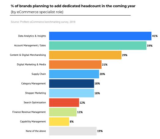 Profitero benchmark survey