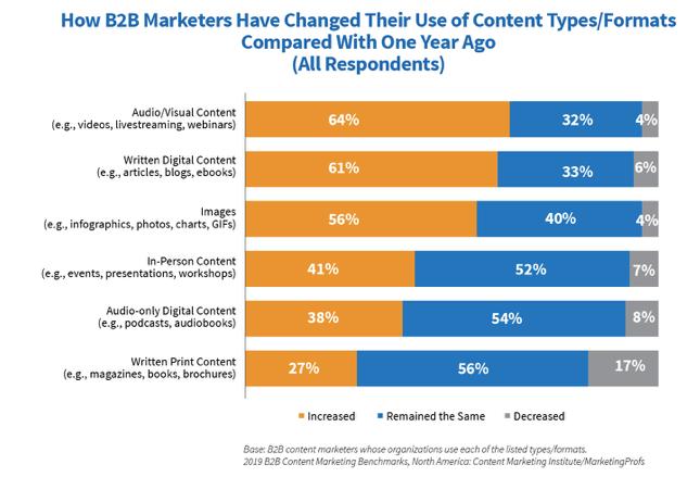 B2B Content Marketing Formats