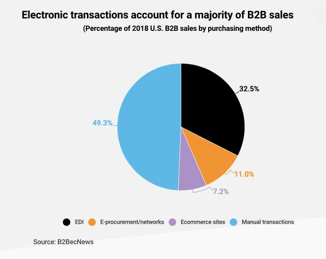 B2B commerce in 2019
