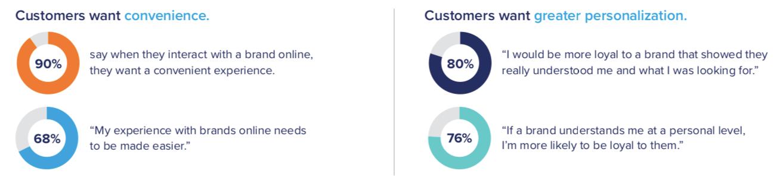 Customer data preferences