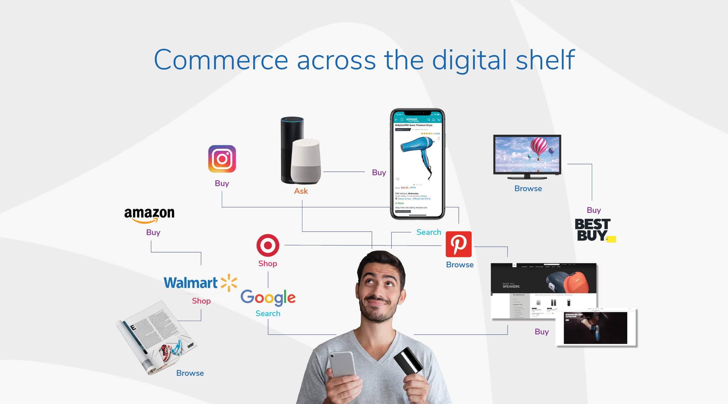 Commerce across the digital shelf
