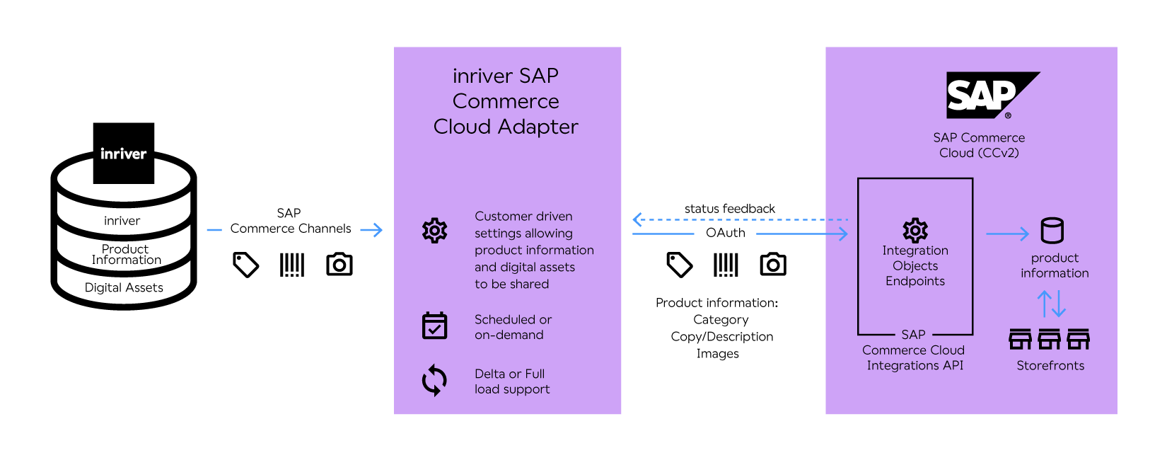 SAP commerce adapter